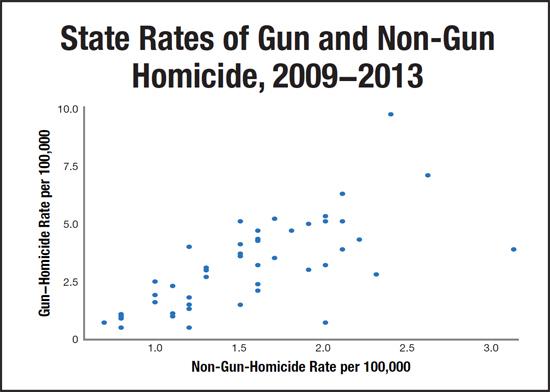 Gun and Non-Gun Homicide