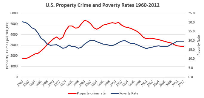 Property Crime and Poverty