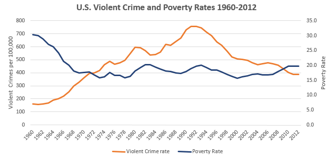 Violent Crime and Poverty